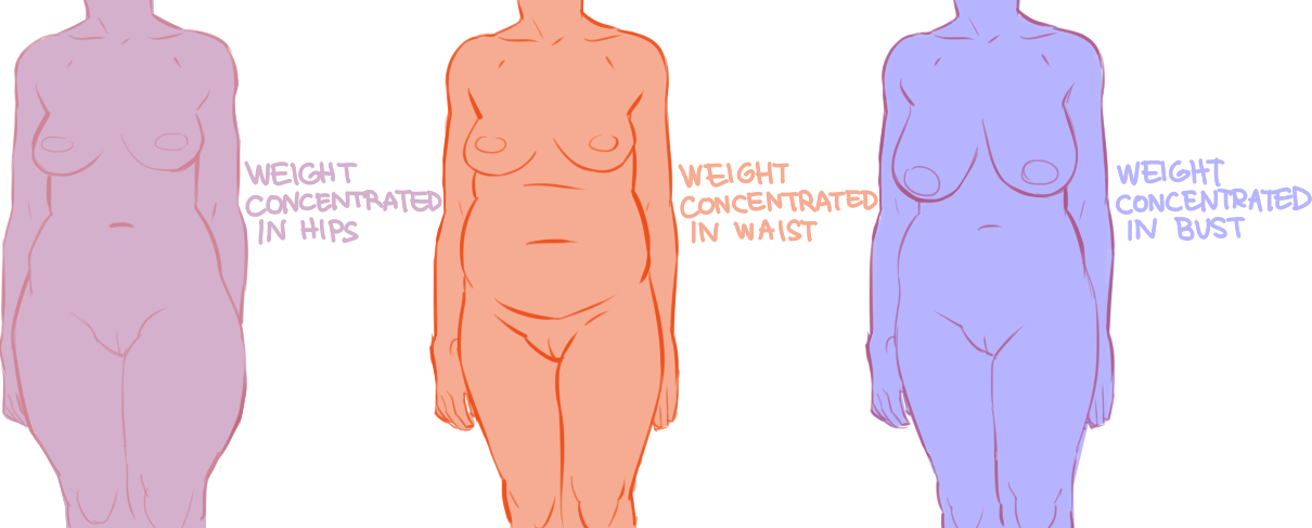 Other Anatomy Humans Resources Art References Resources